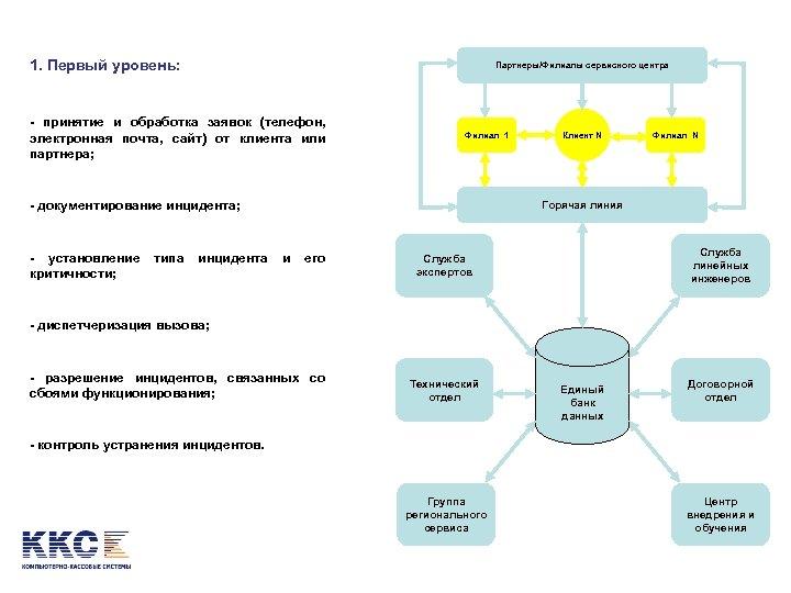 1. Первый уровень: Партнеры/Филиалы сервисного центра - принятие и обработка заявок (телефон, электронная почта,