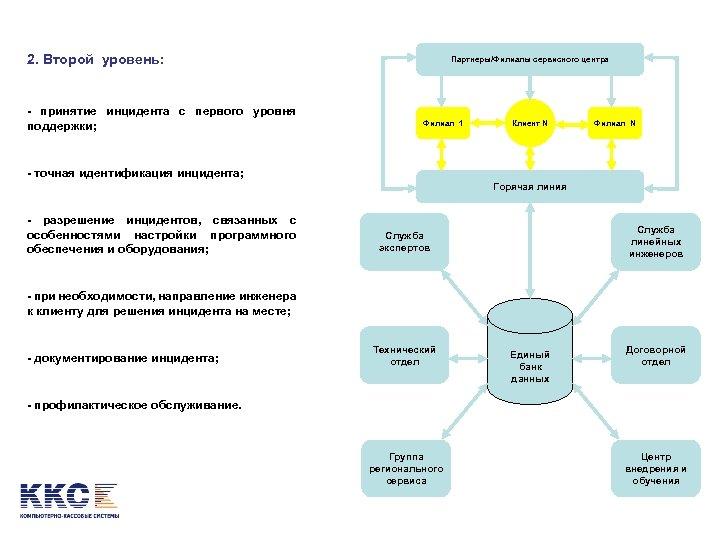 2. Второй уровень: - принятие инцидента с первого уровня поддержки; Партнеры/Филиалы сервисного центра Филиал