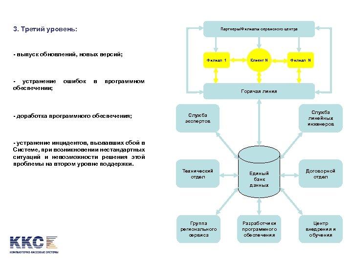 3. Третий уровень: Партнеры/Филиалы сервисного центра - выпуск обновлений, новых версий; Филиал 1 -