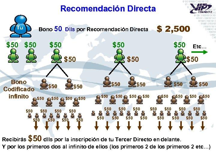 Recomendación Directa Tu Bono 50 Dlls por Recomendación Directa $50 $50 $50 Bono Codificado