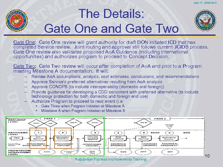 July 17, 2008 rev 3 The Details: Gate One and Gate Two Gate One: