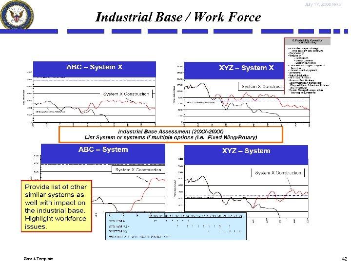 July 17, 2008 rev 3 Industrial Base / Work Force Gate 4 Template 42