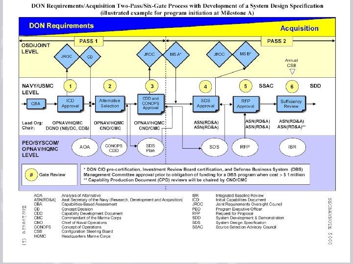 July 17, 2008 rev 3 Acquisition Process Improvements Training 45