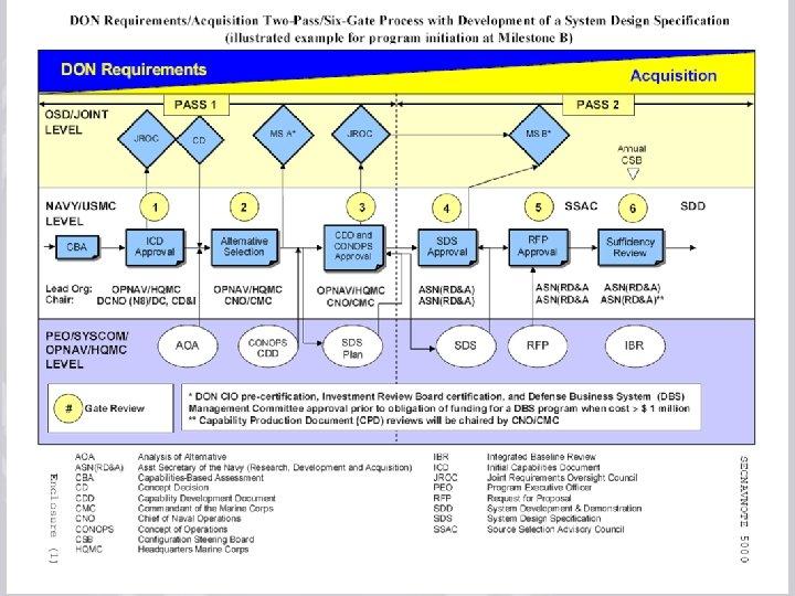 July 17, 2008 rev 3 Acquisition Process Improvements Training 46