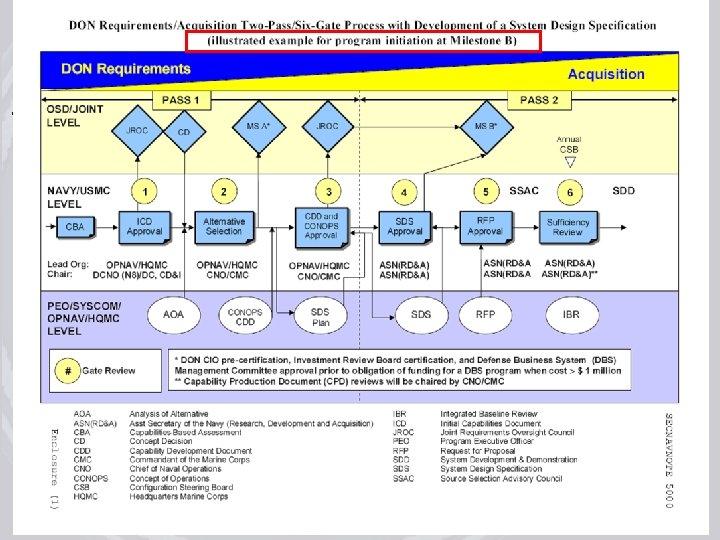 July 17, 2008 rev 3 Acquisition Process Improvements Training 51