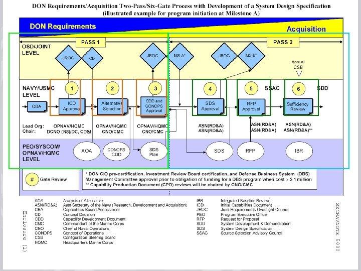 July 17, 2008 rev 3 Acquisition Process Improvements Training 52