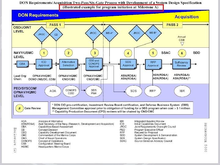 July 17, 2008 rev 3 Acquisition Process Improvements Training 6
