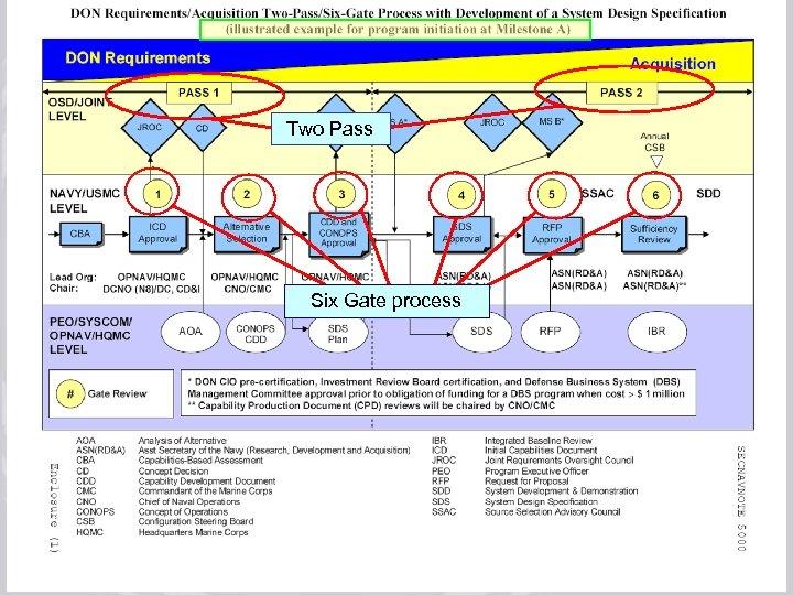 July 17, 2008 rev 3 Two Pass Six Gate process Acquisition Process Improvements Training