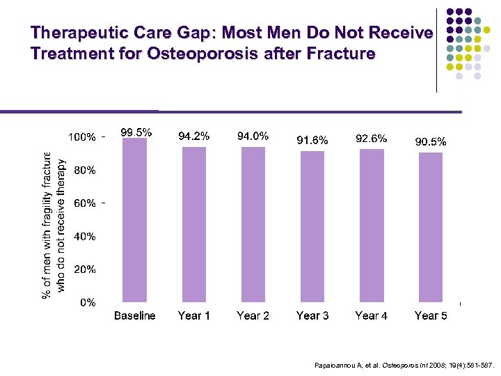Therapeutic Care Gap: Most Men Do Not Receive Treatment for Osteoporosis after Fracture Papaioannou