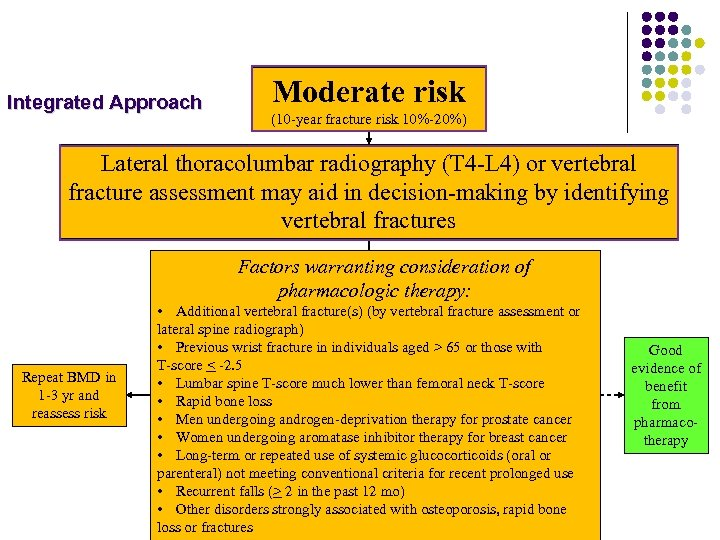 Integrated Approach Moderate risk (10 -year fracture risk 10%-20%) Lateral thoracolumbar radiography (T 4