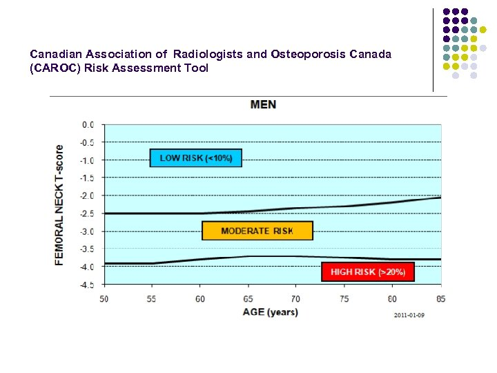 Canadian Association of Radiologists and Osteoporosis Canada (CAROC) Risk Assessment Tool