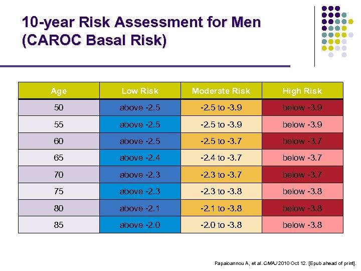 10 -year Risk Assessment for Men (CAROC Basal Risk) Age Low Risk Moderate Risk