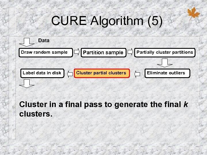 CURE Algorithm (5) Data Draw random sample Label data in disk Partition sample Cluster