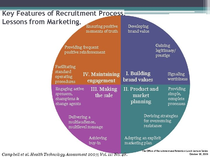 Key Features of Recruitment Process. Lessons from Marketing. Ensuring positive moments of truth Developing
