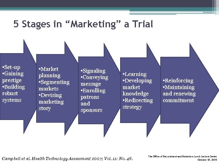 """5 Stages in """"Marketing"""" a Trial • Set-up • Gaining prestige • Building robust"""