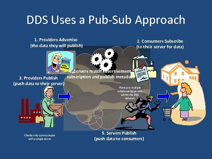 DDS Uses a Pub-Sub Approach 1. Providers Advertise (the data they will publish) 3.