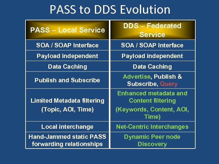 PASS to DDS Evolution PASS – Local Service DDS – Federated Service SOA /