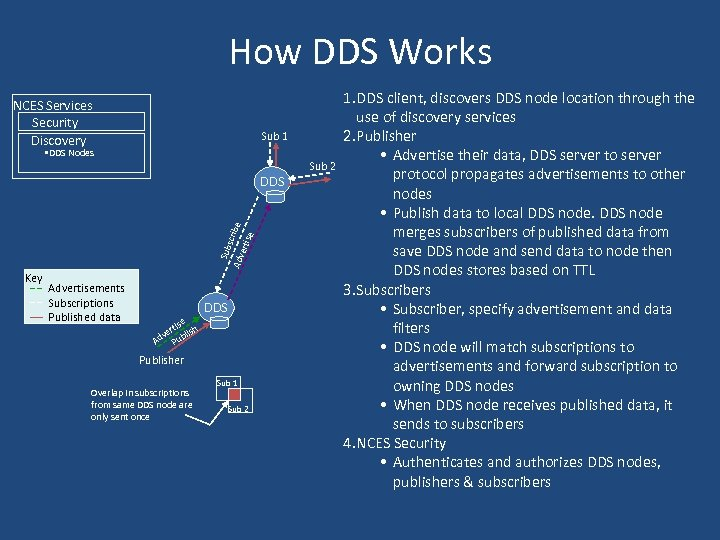 How DDS Works NCES Services Security Discovery Sub 1 • DDS Nodes Sub 2