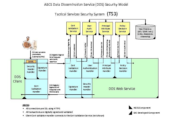 ABCS Data Dissemination Service (DDS) Security Model SAML Security Header Handler User Authentication Handler