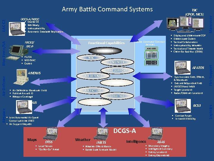 Shared SA Net-Ready Interoperability Automatic Database Replication FBCB 2/ JBC-P Air Defense Battle Command