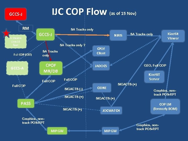 IJC COP Flow (as of 15 Nov) GCCS-J RM SA Tracks only GCCS-J In