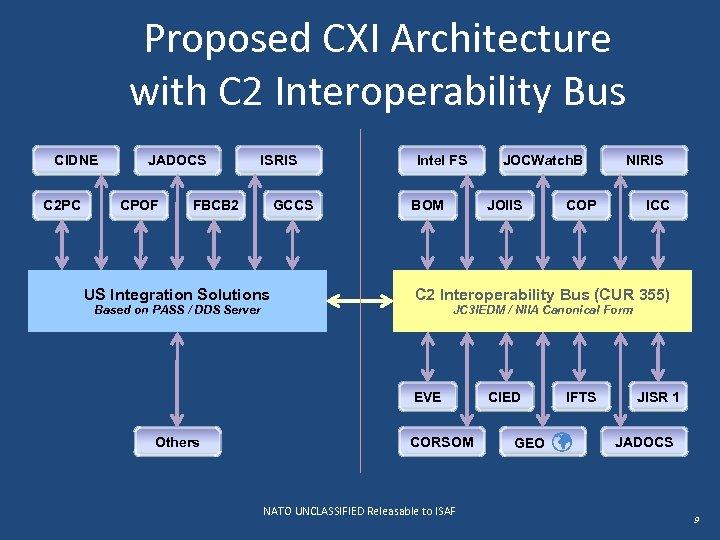 Proposed CXI Architecture with C 2 Interoperability Bus CIDNE C 2 PC JADOCS CPOF