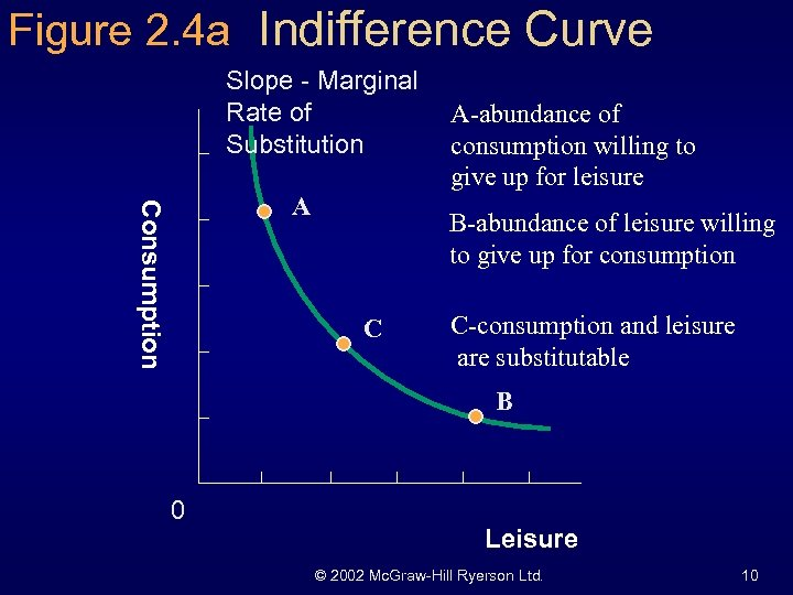 Figure 2. 4 a Indifference Curve Slope - Marginal Rate of Substitution Consumption A