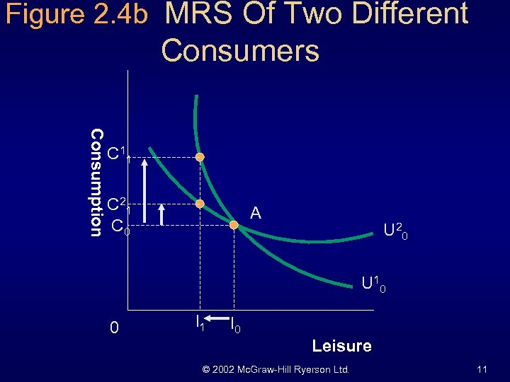 Figure 2. 4 b MRS Of Two Different Consumers Consumption C 11 C 21