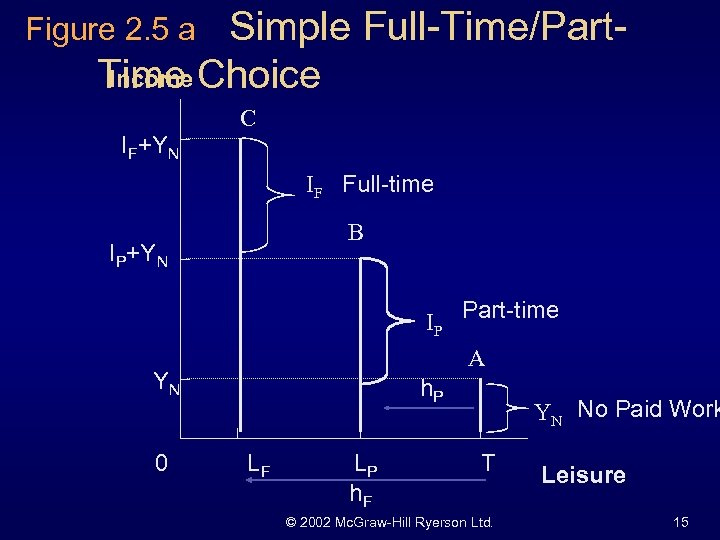 Simple Full-Time/Part. Income Time Choice Figure 2. 5 a C IF+YN IF Full-time B