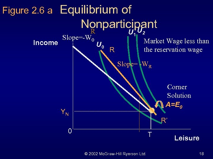 Figure 2. 6 a Income Equilibrium of Nonparticipant U R Slope=-W 0 U 1