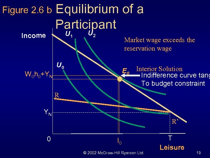 Figure 2. 6 b Equilibrium of a Participant U 1 Income W 0 h