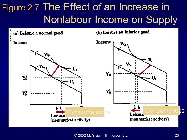 Figure 2. 7 The Effect of an Increase in Nonlabour Income on Supply Consume