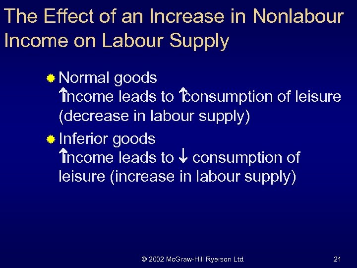 The Effect of an Increase in Nonlabour Income on Labour Supply ® Normal goods