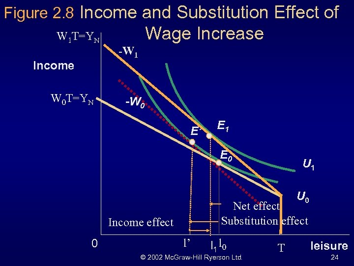 Figure 2. 8 Income and Substitution Effect of W 1 T=YN Income W 0
