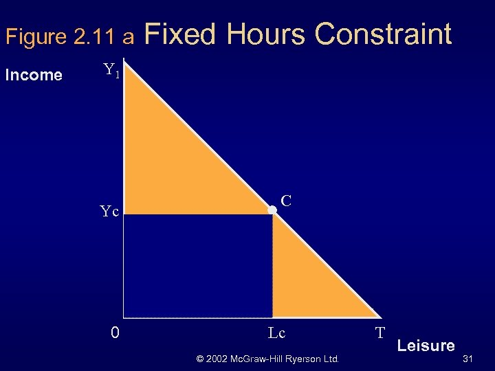 Figure 2. 11 a Income Fixed Hours Constraint Y 1 Yc 0 C Lc