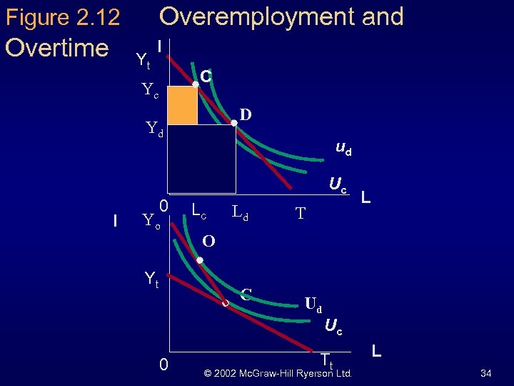 Figure 2. 12 Overemployment and Overtime I Yt C Yc D Yd I 0