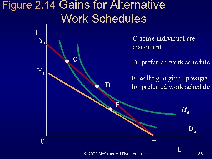 Figure 2. 14 Gains for Alternative Work Schedules I C-some individual are discontent Yt