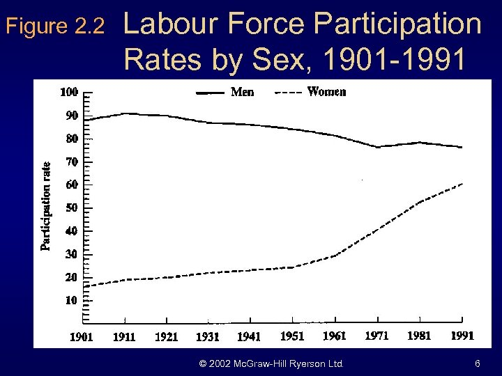 Figure 2. 2 Labour Force Participation Rates by Sex, 1901 -1991 © 2002 Mc.