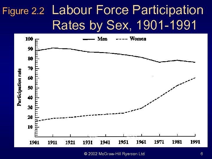 Figure 2. 2 Labour Force Participation Rates by Sex, 1901 -1991 © 2002 Mc.