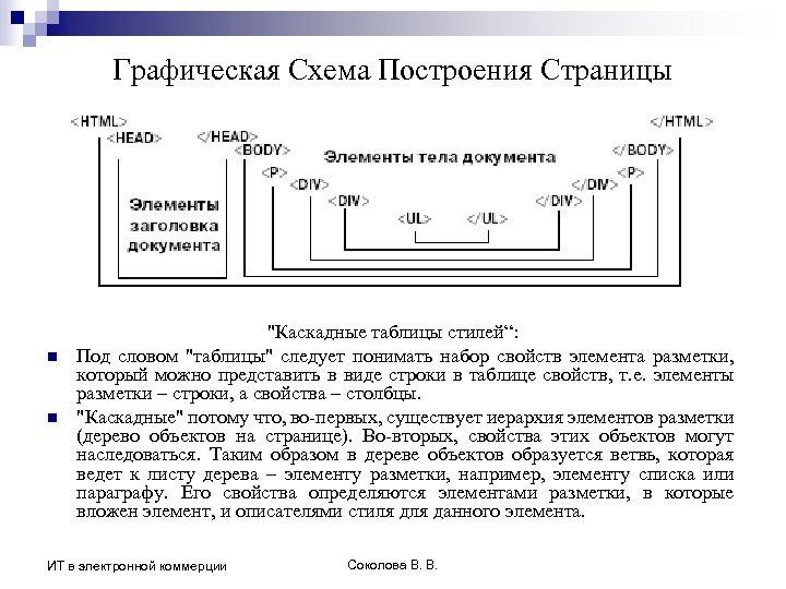 Графическая Схема Построения Страницы n n