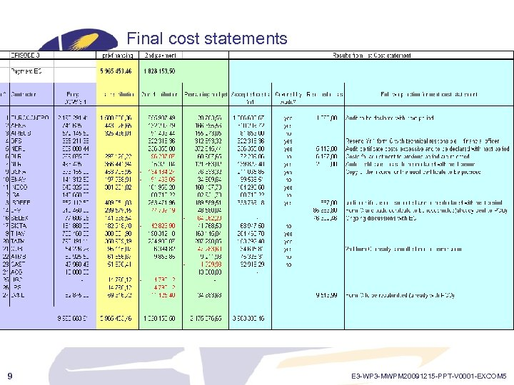 Final cost statements Episode 3 9 E 3 -WP 3 -MWPM 20091215 -PPT-V 0001