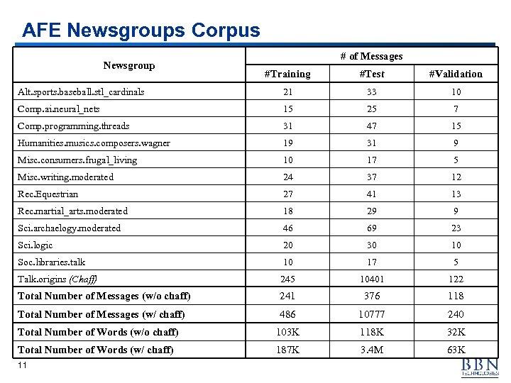AFE Newsgroups Corpus Newsgroup # of Messages #Training #Test #Validation Alt. sports. baseball. stl_cardinals