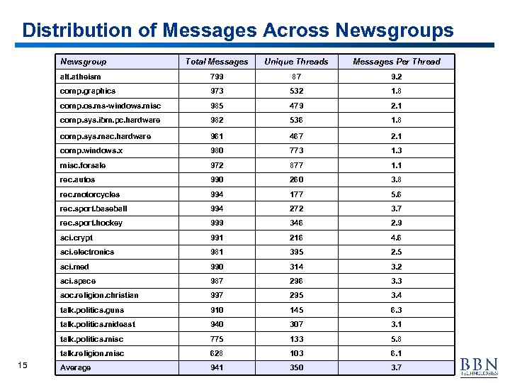 Distribution of Messages Across Newsgroup Unique Threads Messages Per Thread alt. atheism 799 87