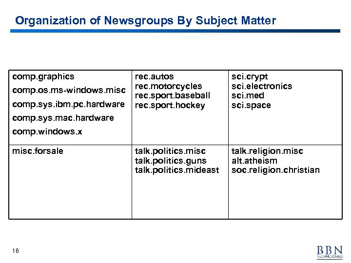 Organization of Newsgroups By Subject Matter comp. graphics comp. os. ms-windows. misc comp. sys.