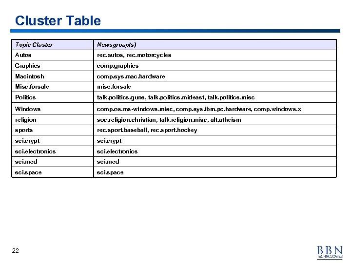 Cluster Table Topic Cluster Newsgroup(s) Autos rec. autos, rec. motorcycles Graphics comp. graphics Macintosh