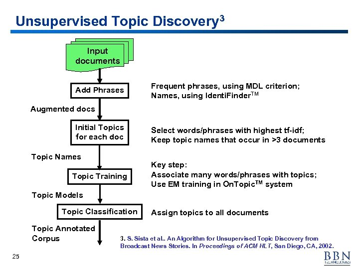 Unsupervised Topic Discovery 3 Input documents Add Phrases Frequent phrases, using MDL criterion; Names,