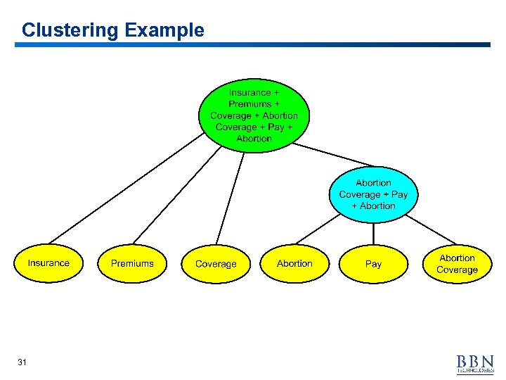 Clustering Example 31