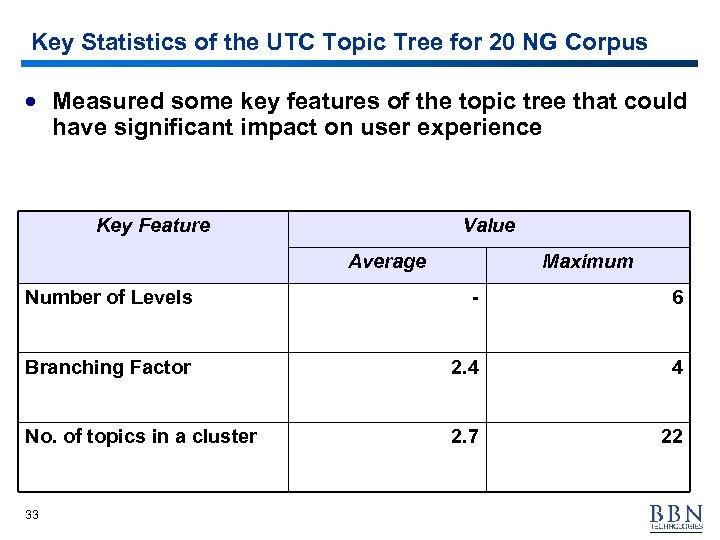 Key Statistics of the UTC Topic Tree for 20 NG Corpus · Measured some