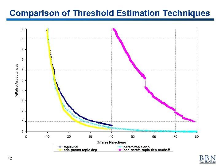 Comparison of Threshold Estimation Techniques 42