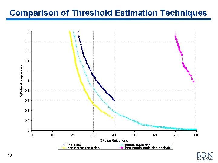 Comparison of Threshold Estimation Techniques 43